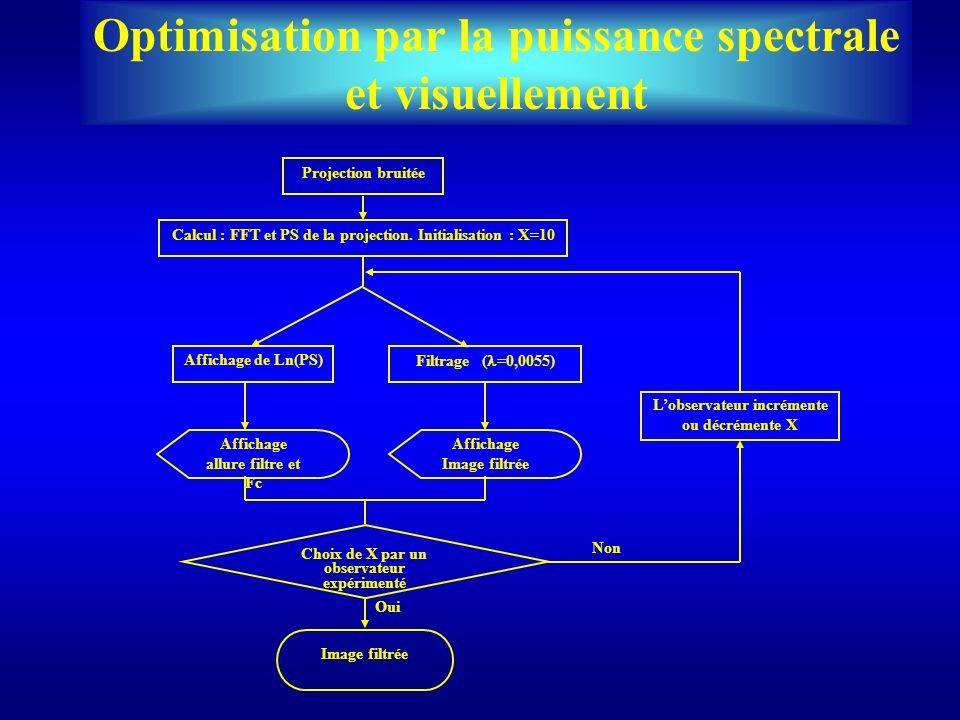 Optimisation par la puissance spectrale et visuellement