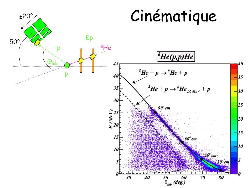 Cinématique 8He p Θlab Ep 50° ±20°