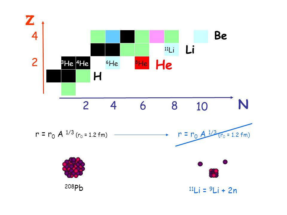 Z Z He N 4 Be Li 2 H 2 4 6 8 10 r = r0 A 1/3 (r0 = 1.2 fm)