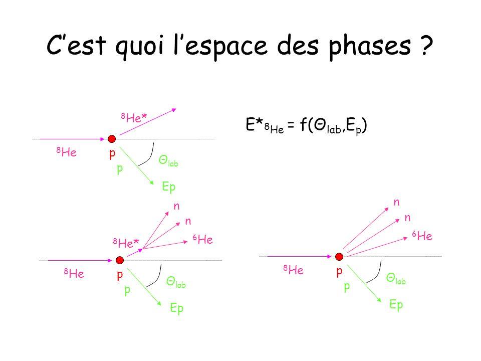 C'est quoi l'espace des phases