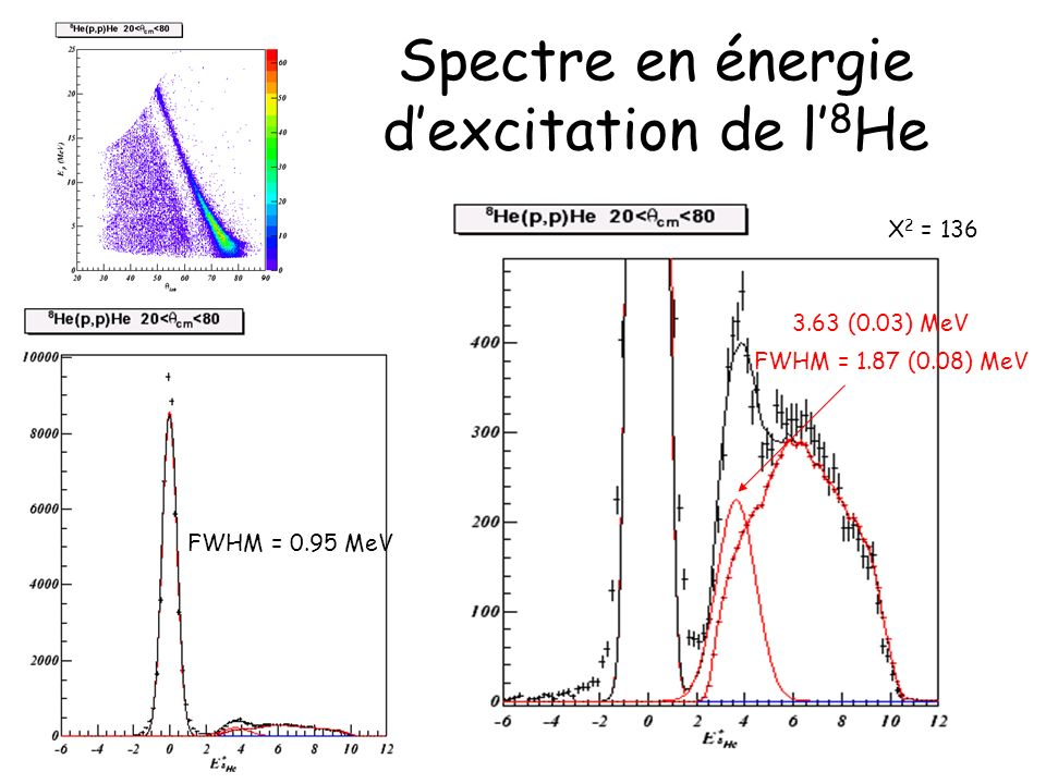 Spectre en énergie d'excitation de l'8He