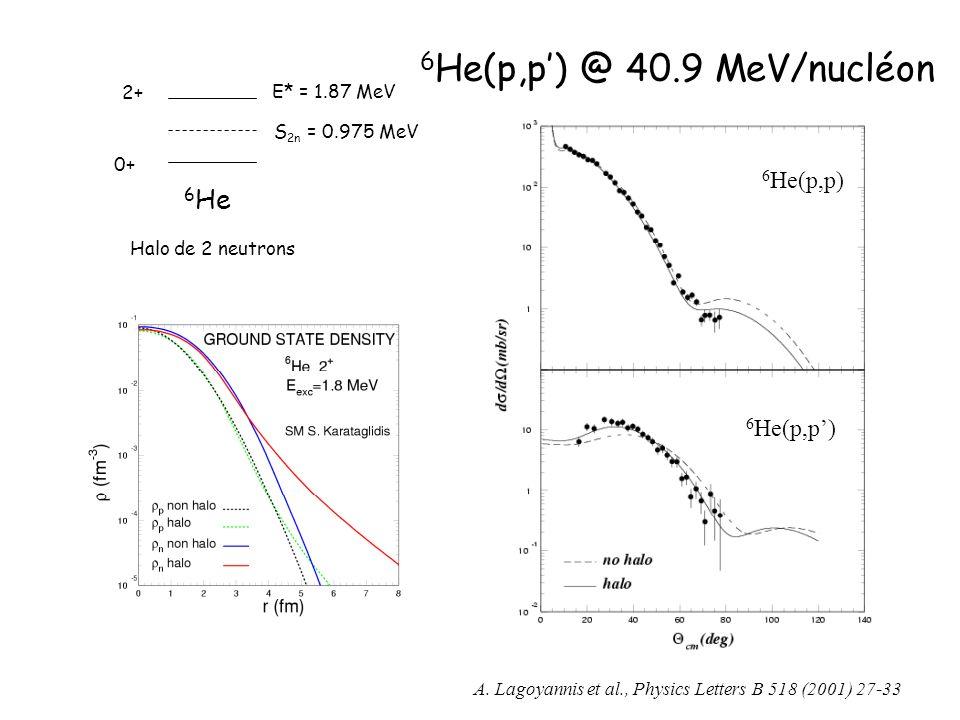 6He(p,p') @ 40.9 MeV/nucléon 6He 6He(p,p) 6He(p,p') 2+ E* = 1.87 MeV