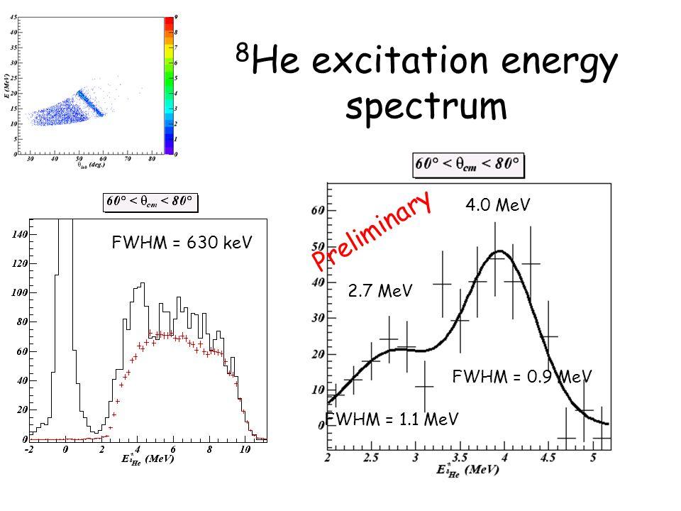 8He excitation energy spectrum