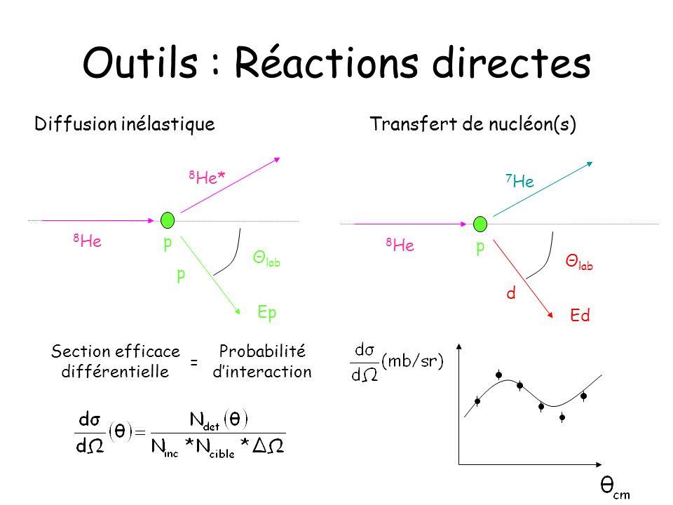 Outils : Réactions directes