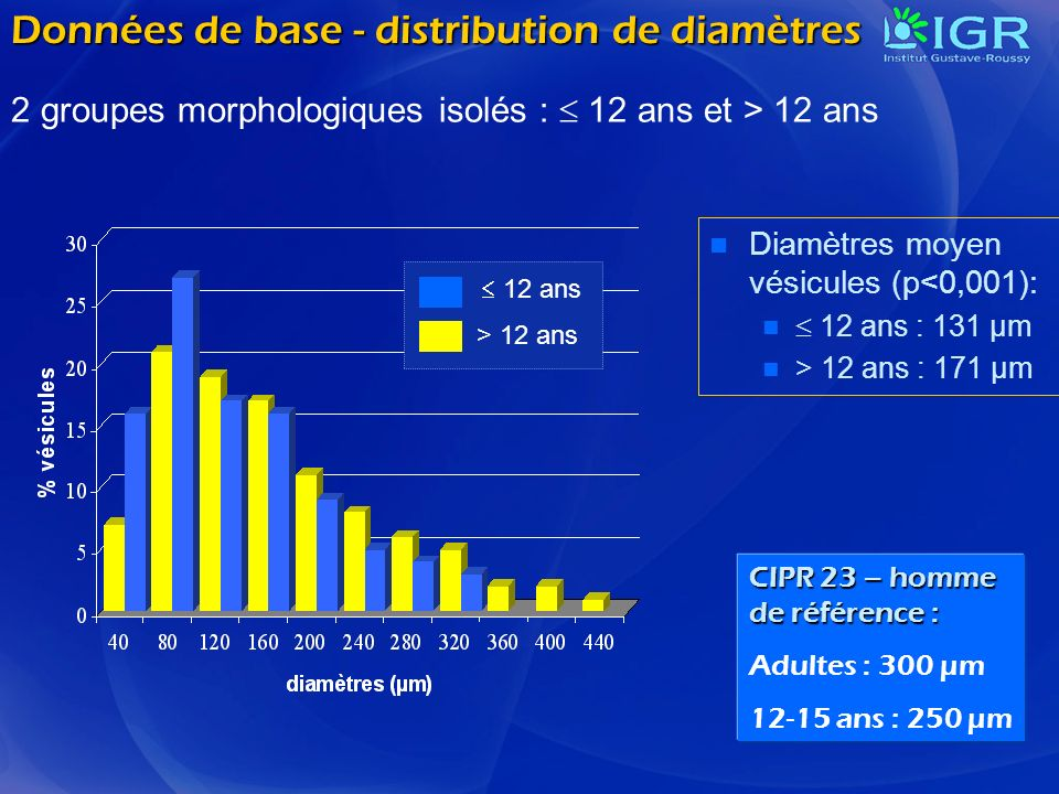 Données de base - distribution de diamètres