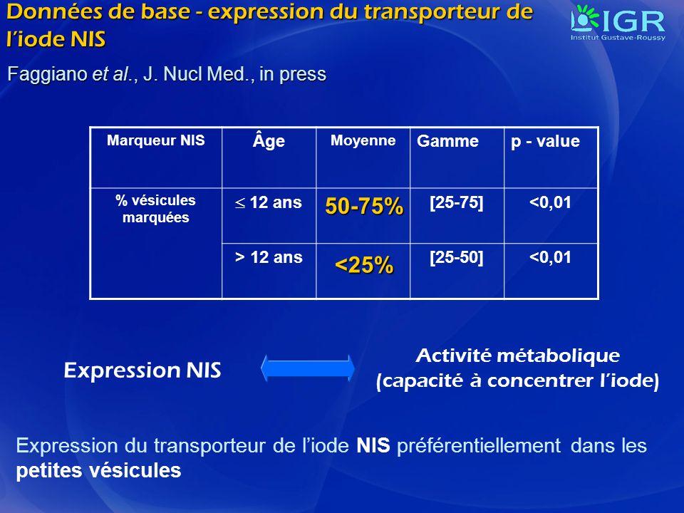 Données de base - expression du transporteur de l'iode NIS