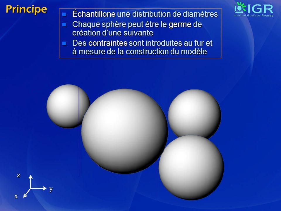Principe Échantillone une distribution de diamètres