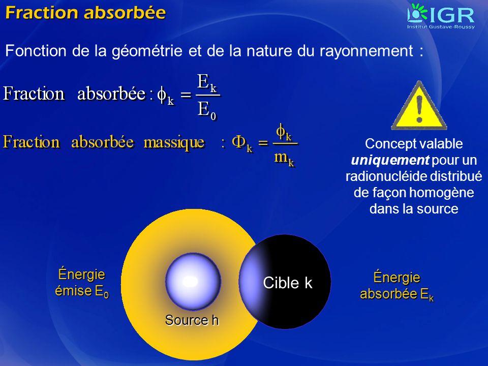 Fraction absorbée Fonction de la géométrie et de la nature du rayonnement :