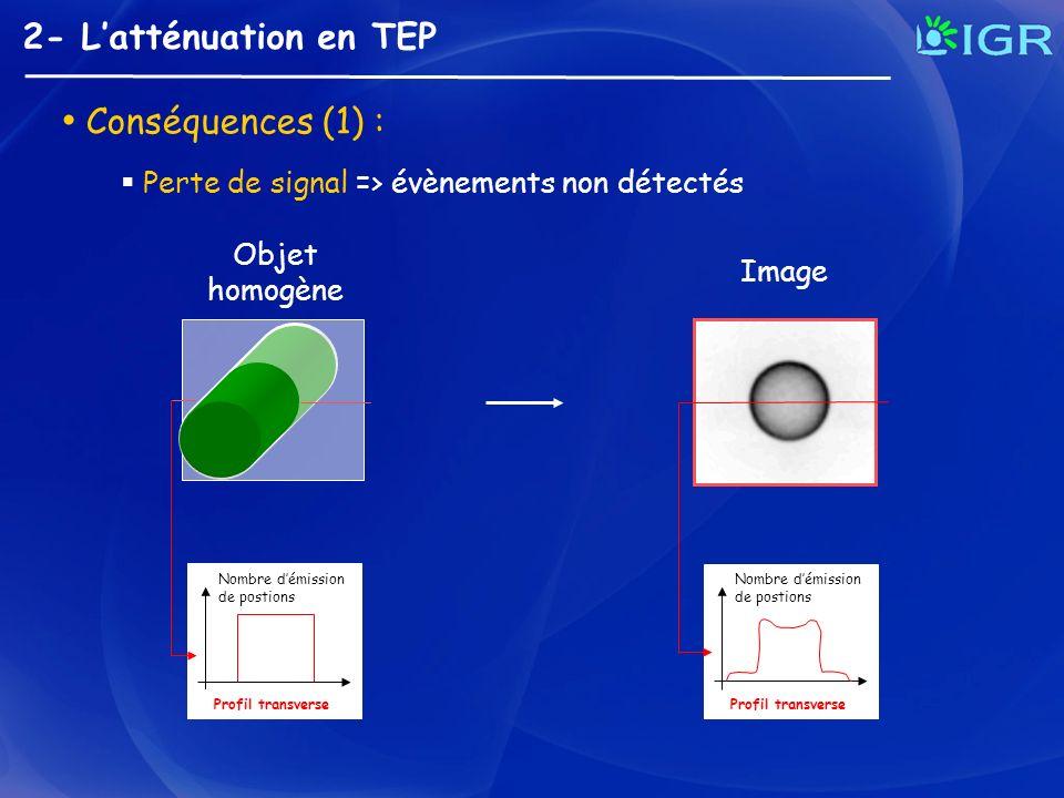 Conséquences (1) : 2- L'atténuation en TEP