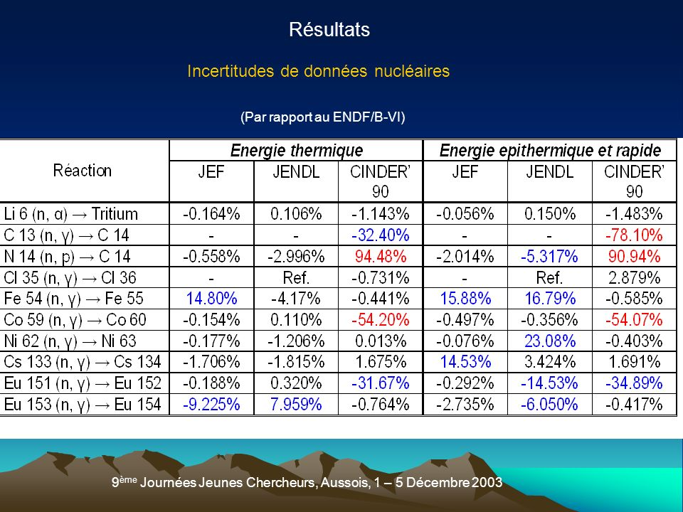 Résultats Incertitudes de données nucléaires
