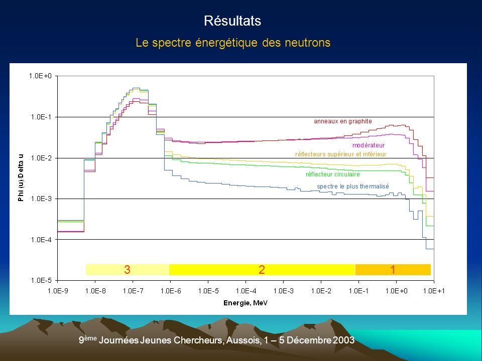 Résultats Le spectre énergétique des neutrons 3 2 1