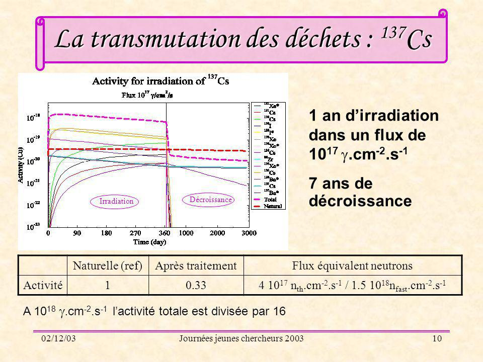 La transmutation des déchets : 137Cs