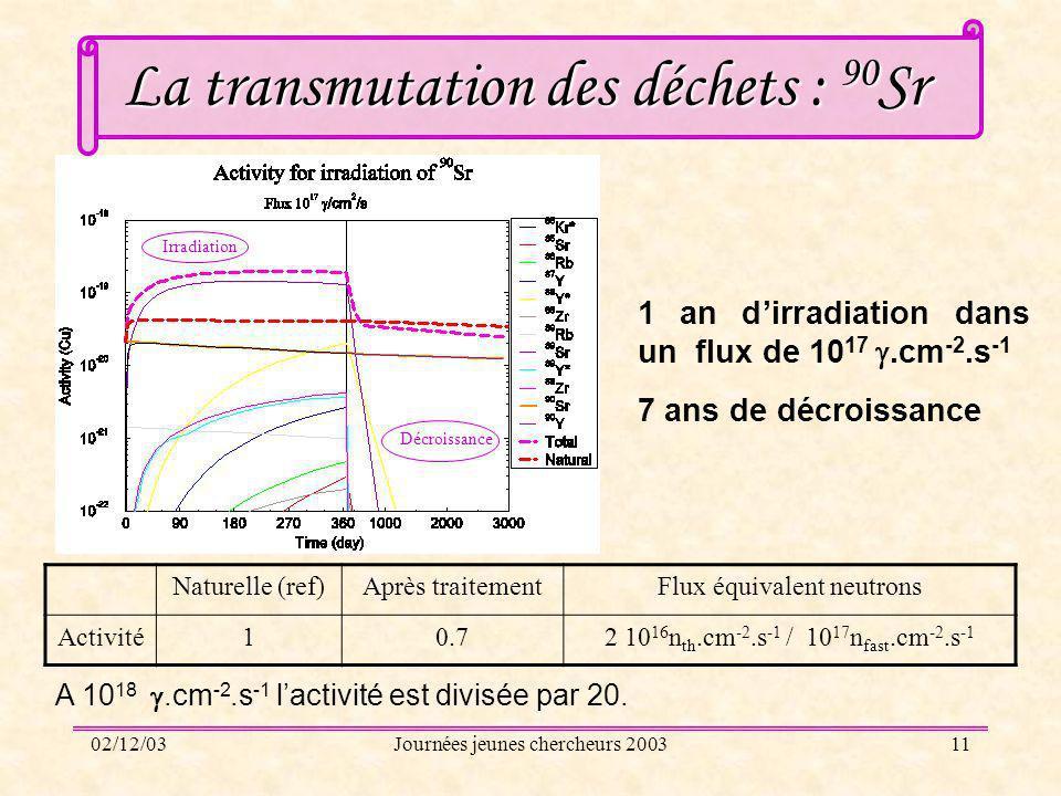 La transmutation des déchets : 90Sr