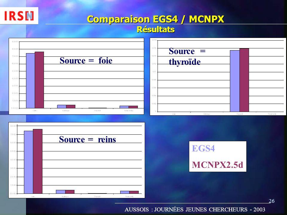 Comparaison EGS4 / MCNPX Résultats