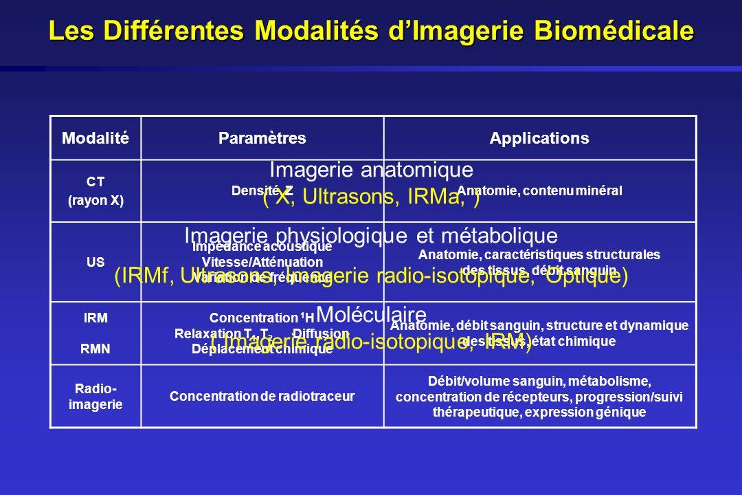 Les Différentes Modalités d'Imagerie Biomédicale