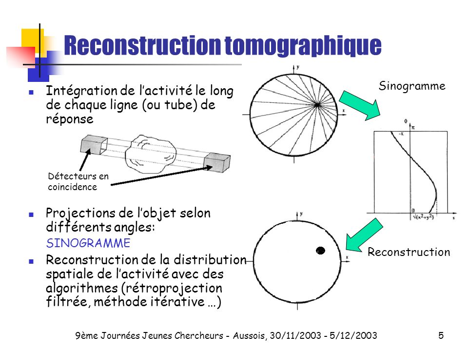 Reconstruction tomographique