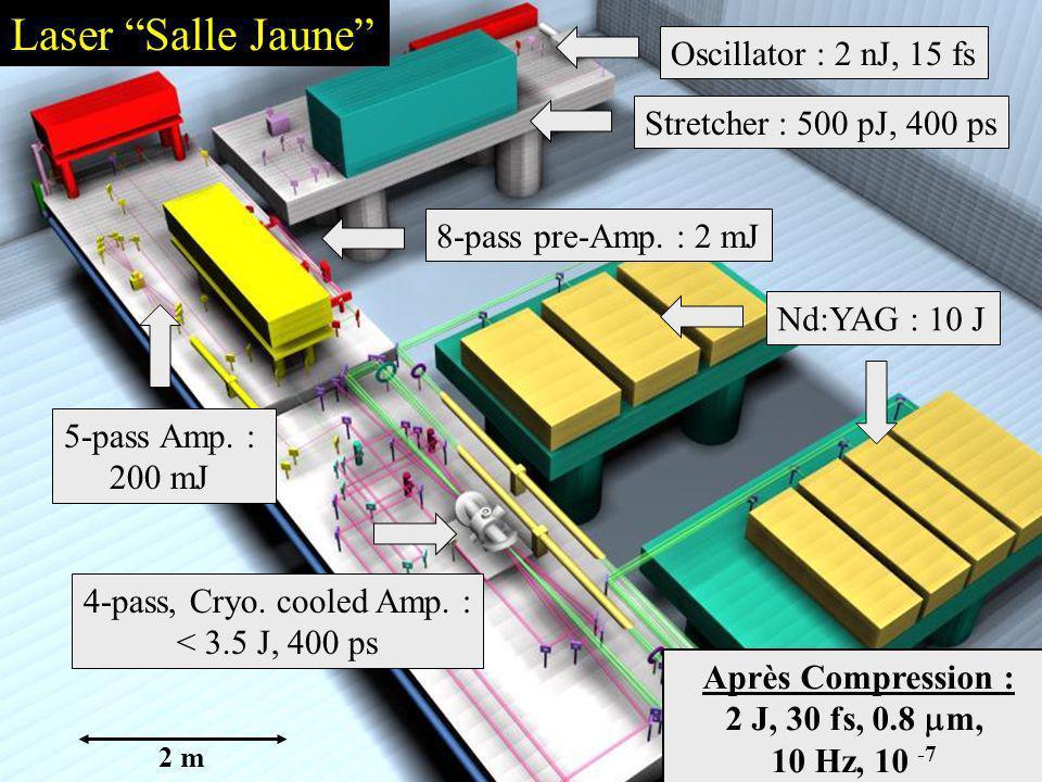 Laser Salle Jaune Oscillator : 2 nJ, 15 fs