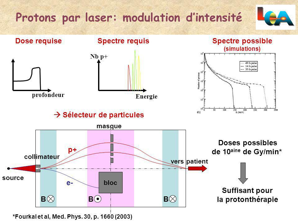 Protons par laser: modulation d'intensité