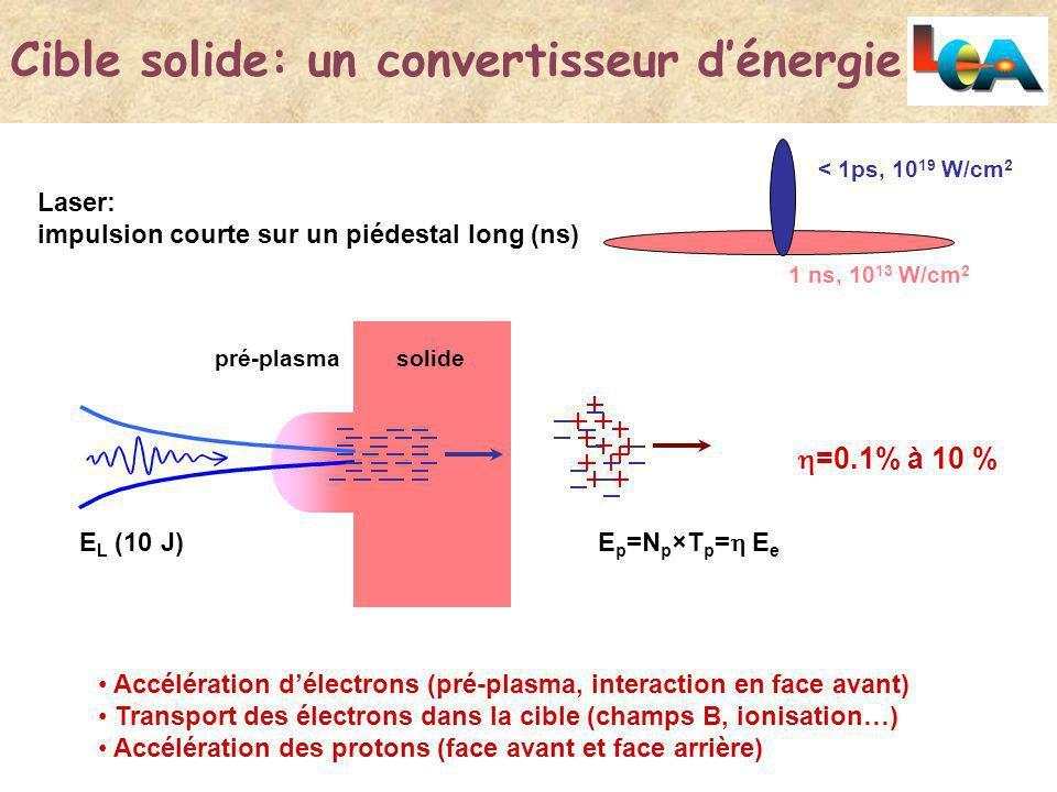 Acc l ration de protons par laser ppt video online for Laser sur facade