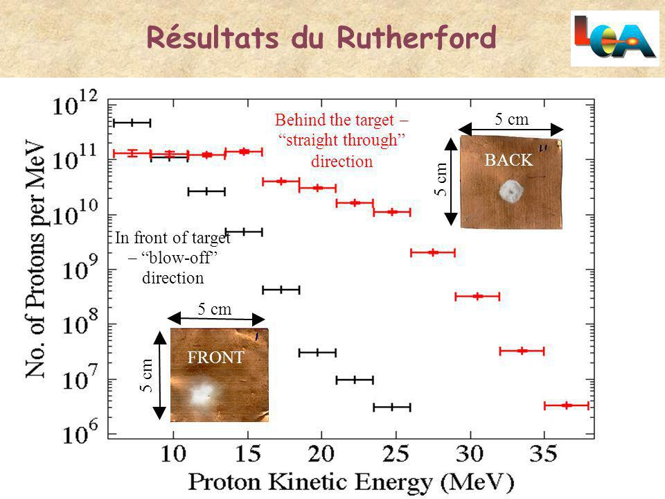 Résultats du Rutherford