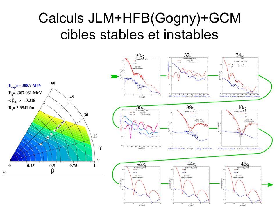 Calculs JLM+HFB(Gogny)+GCM cibles stables et instables