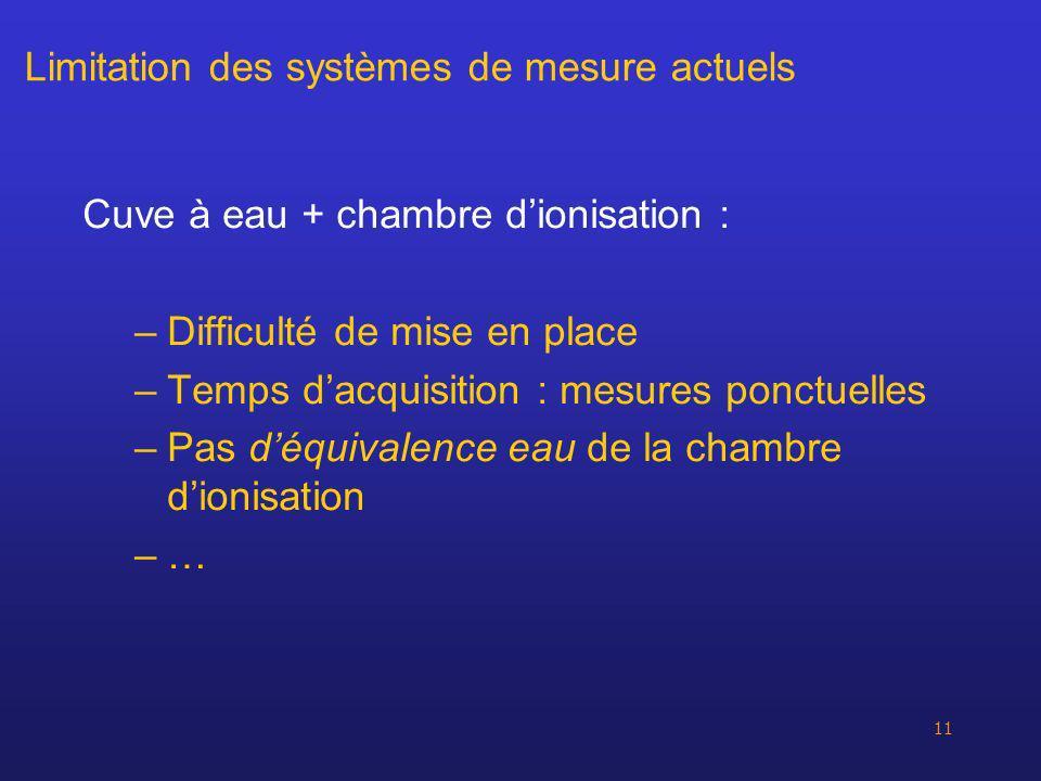 Limitation des systèmes de mesure actuels