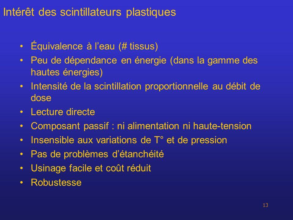 Intérêt des scintillateurs plastiques