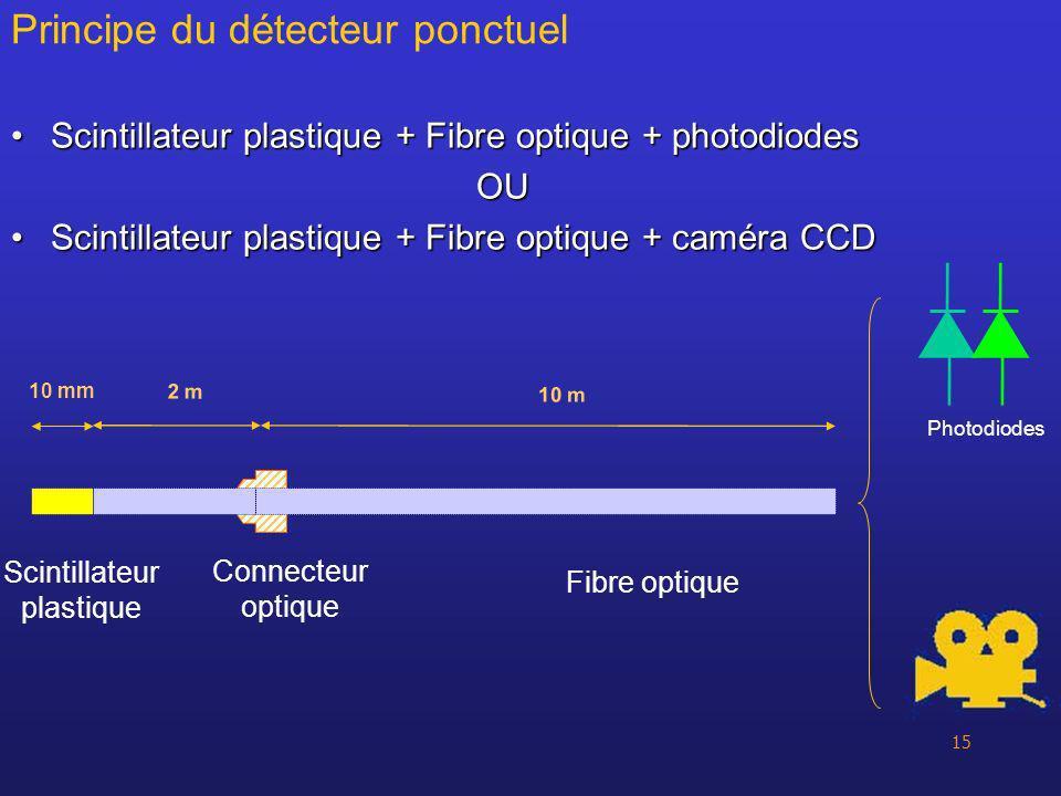 Principe du détecteur ponctuel
