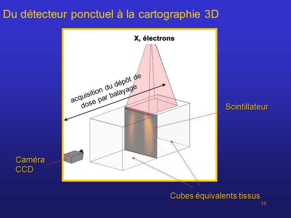 Du détecteur ponctuel à la cartographie 3D