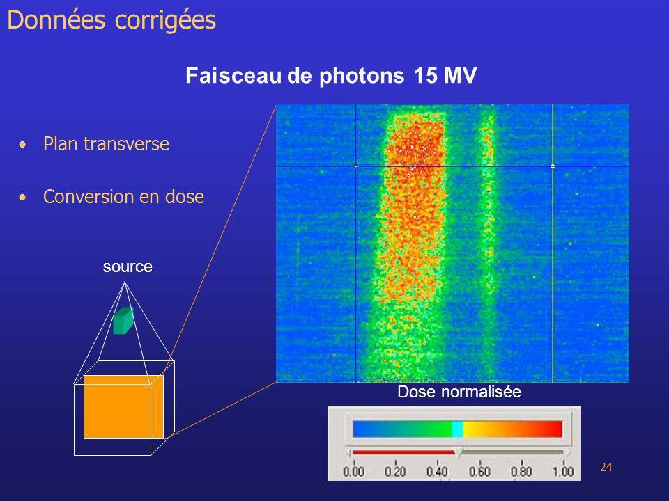 Données corrigées Faisceau de photons 15 MV Plan transverse