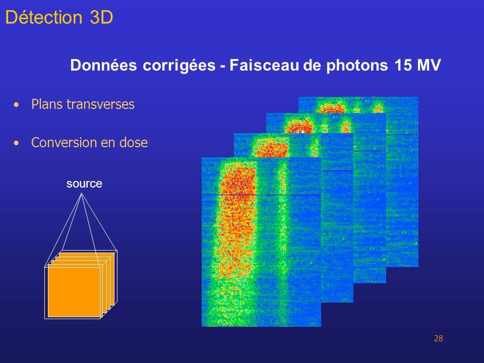 Données corrigées - Faisceau de photons 15 MV