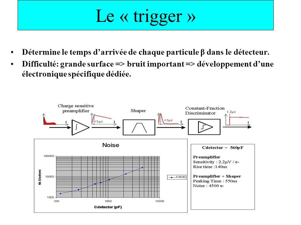 Le « trigger » Détermine le temps d'arrivée de chaque particule β dans le détecteur.