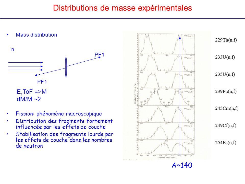Distributions de masse expérimentales