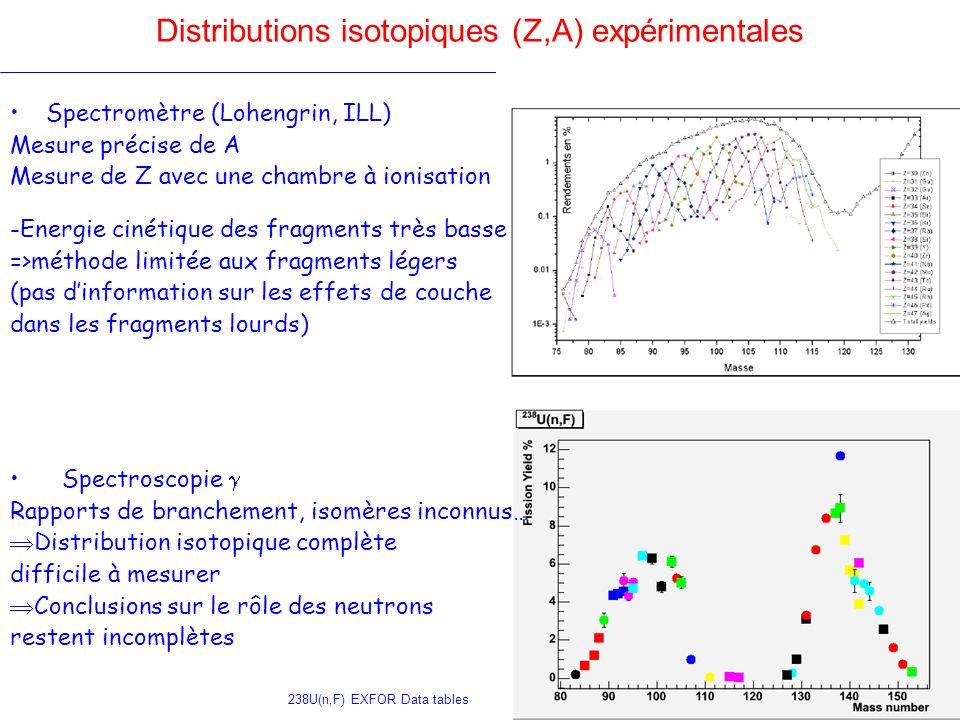 Distributions isotopiques (Z,A) expérimentales