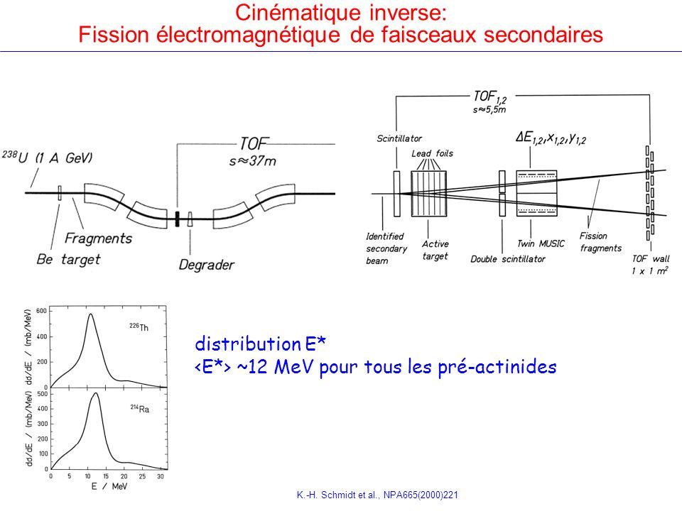 Cinématique inverse: Fission électromagnétique de faisceaux secondaires