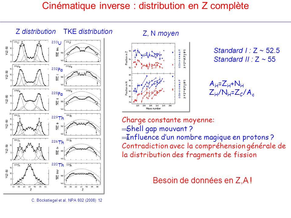 Cinématique inverse : distribution en Z complète