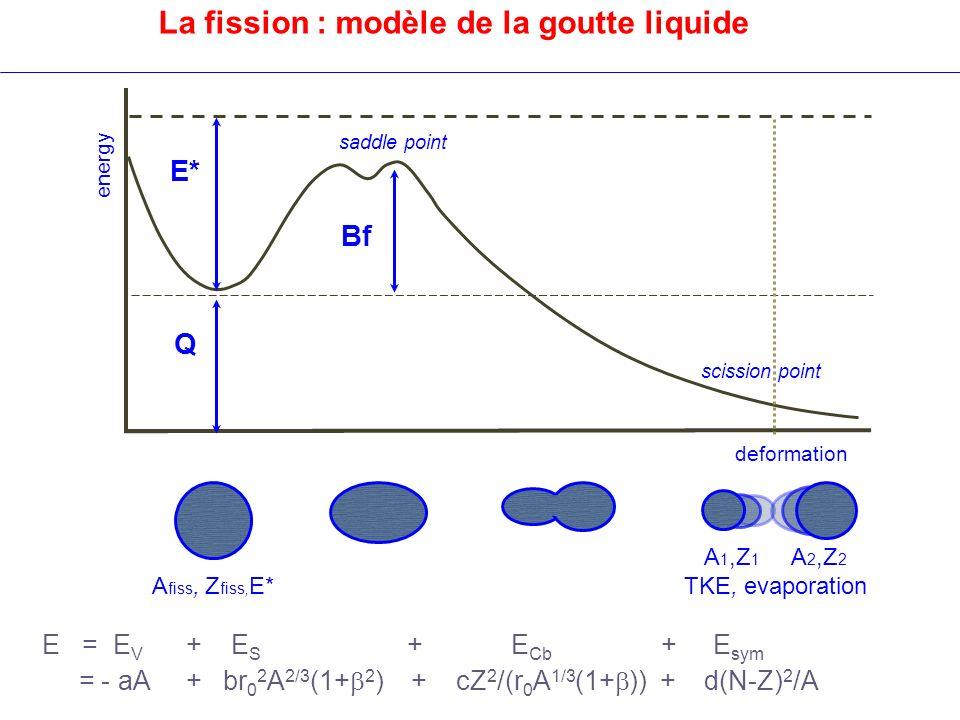 La fission : modèle de la goutte liquide