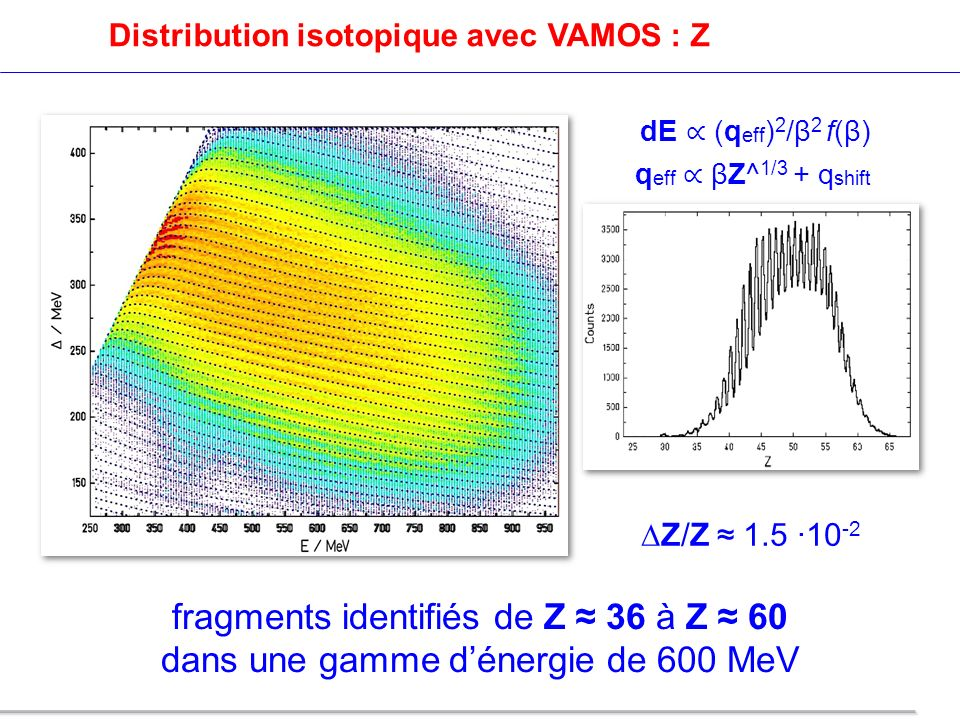 Distribution isotopique avec VAMOS : Z
