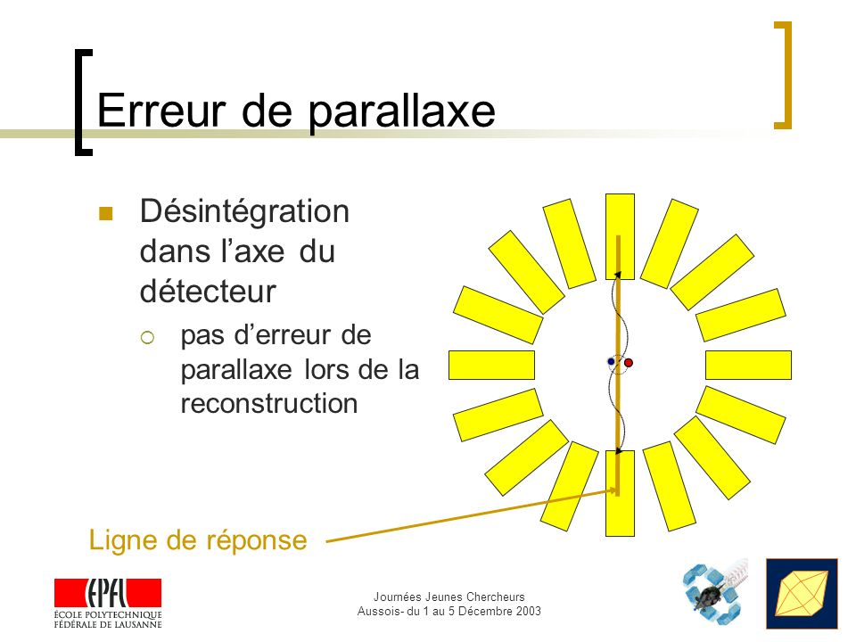Erreur de parallaxe Désintégration dans l'axe du détecteur