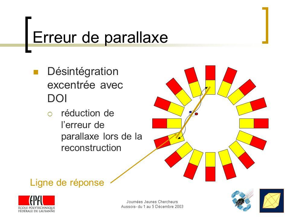 Erreur de parallaxe Désintégration excentrée avec DOI