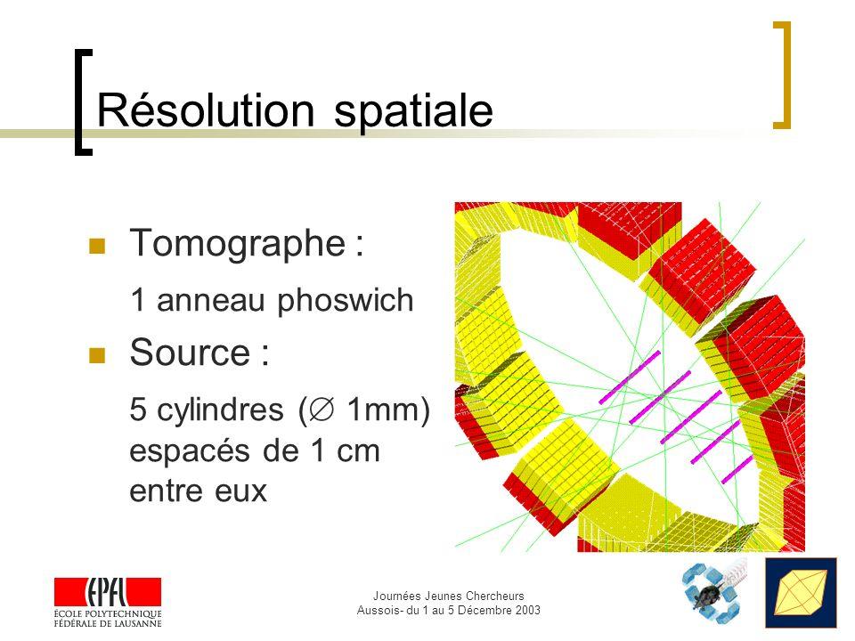 Résolution spatiale Tomographe : 1 anneau phoswich Source :