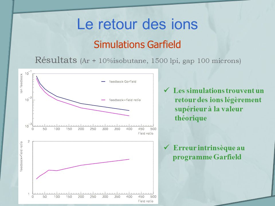 Le retour des ions Simulations Garfield