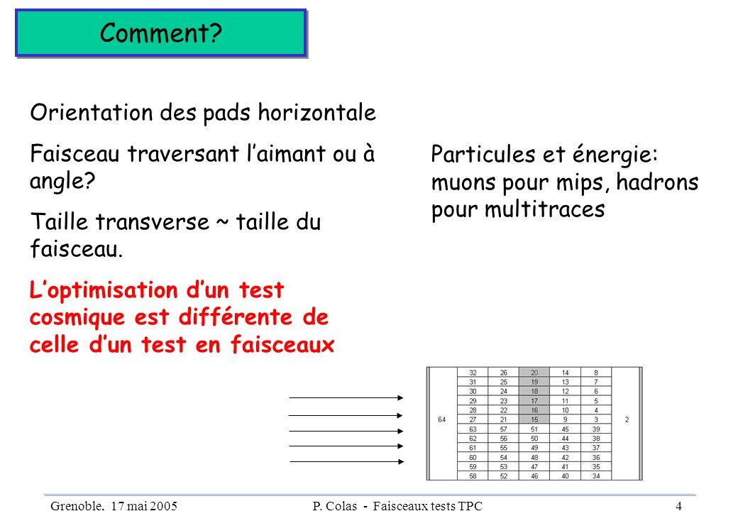 P. Colas - Faisceaux tests TPC