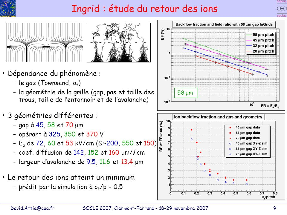 Ingrid : étude du retour des ions