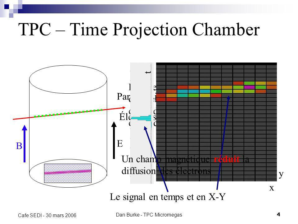 TPC – Time Projection Chamber