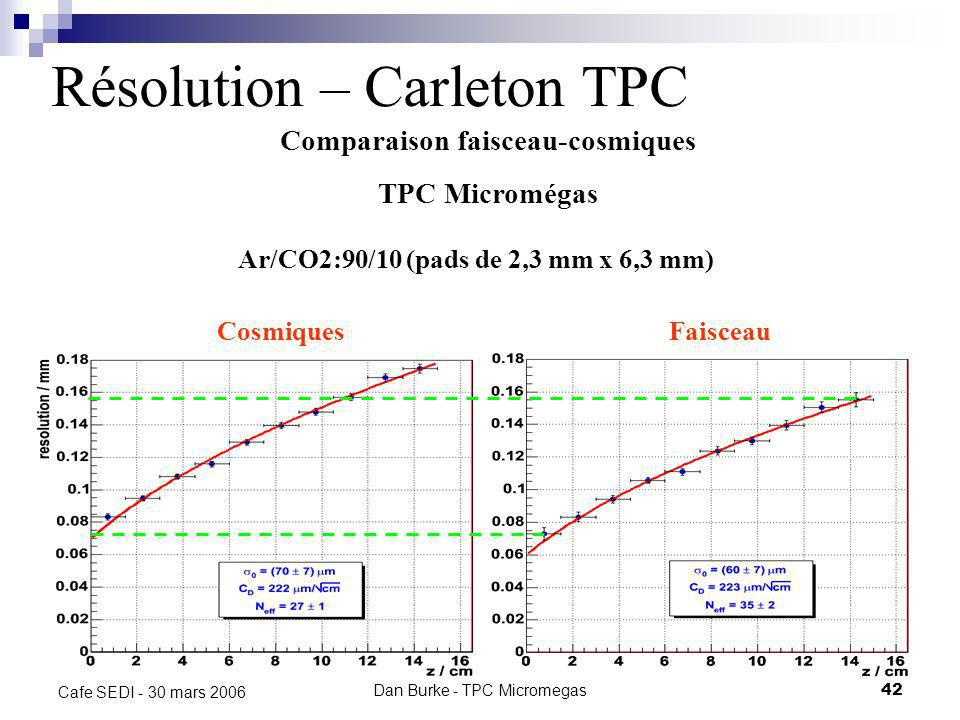 Résolution – Carleton TPC