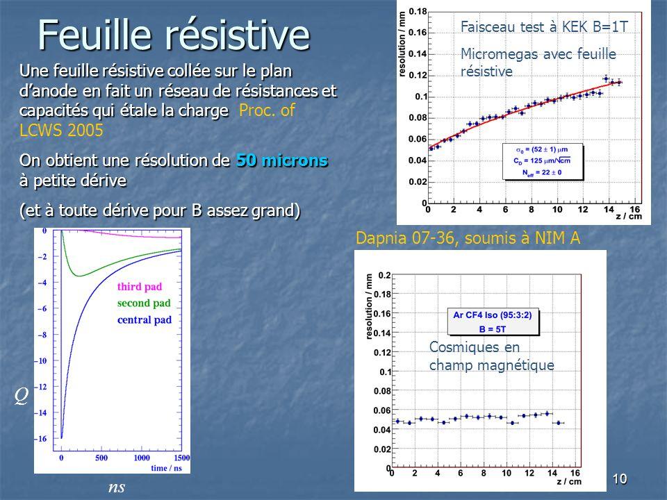 Feuille résistive Faisceau test à KEK B=1T. Micromegas avec feuille résistive.