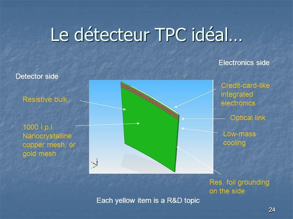 Le détecteur TPC idéal…