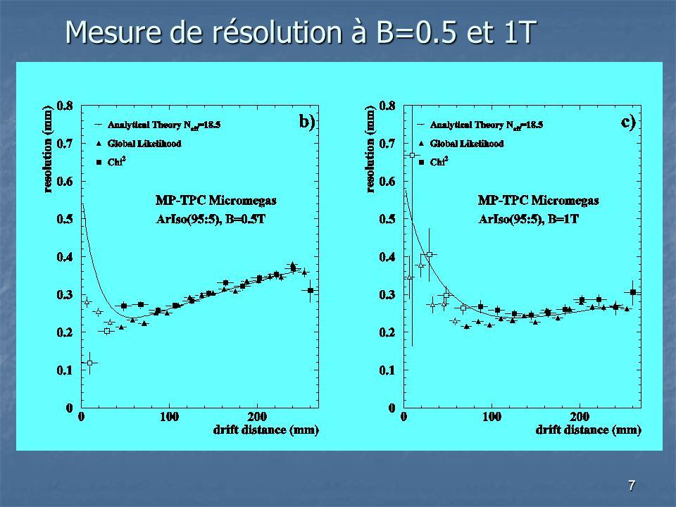 Mesure de résolution à B=0.5 et 1T