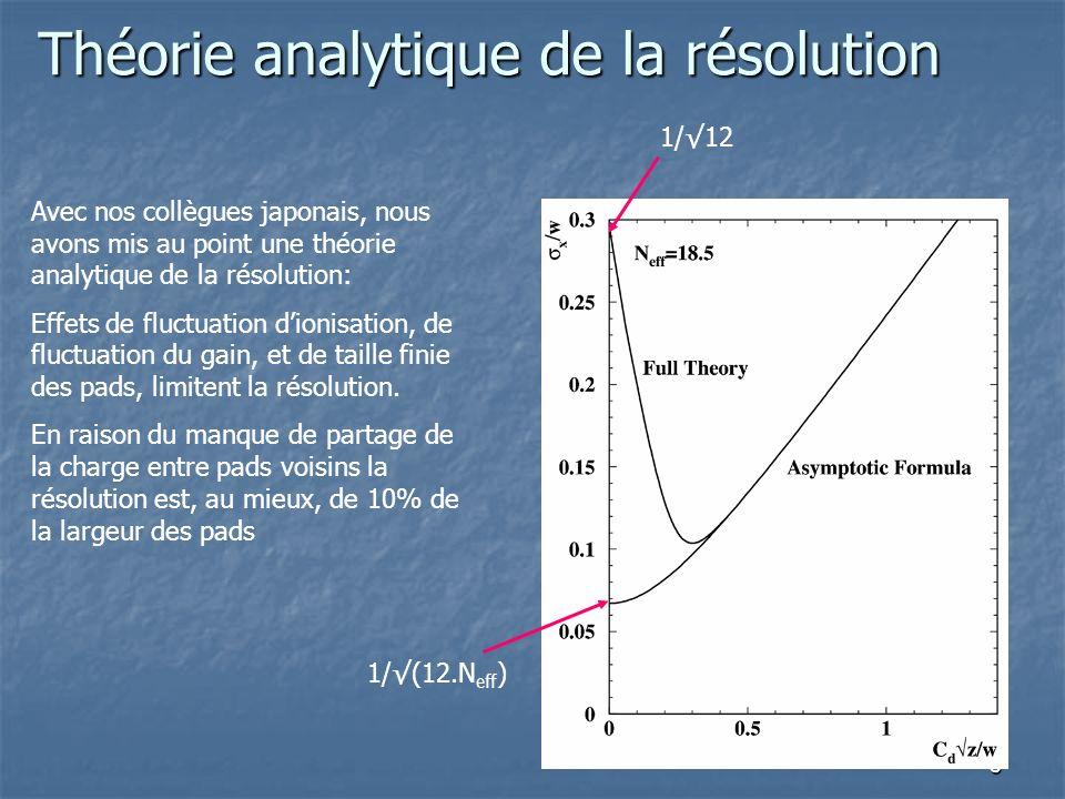 Théorie analytique de la résolution